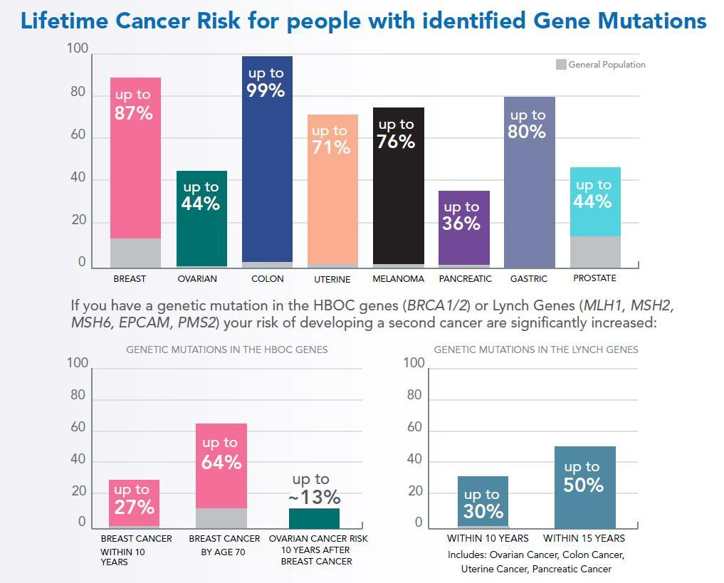 hereditary-cancer-risk-factors